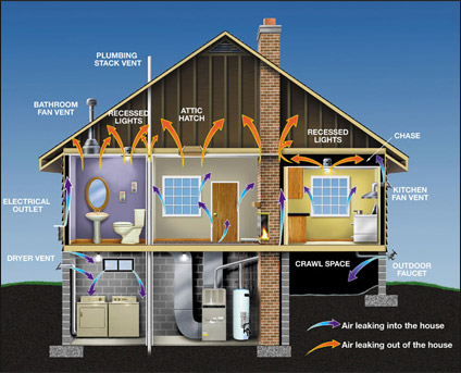 Energy Star&#174 Home